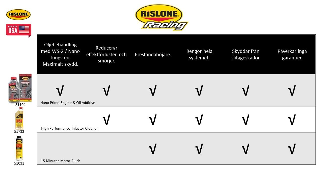 RISLONE Racing