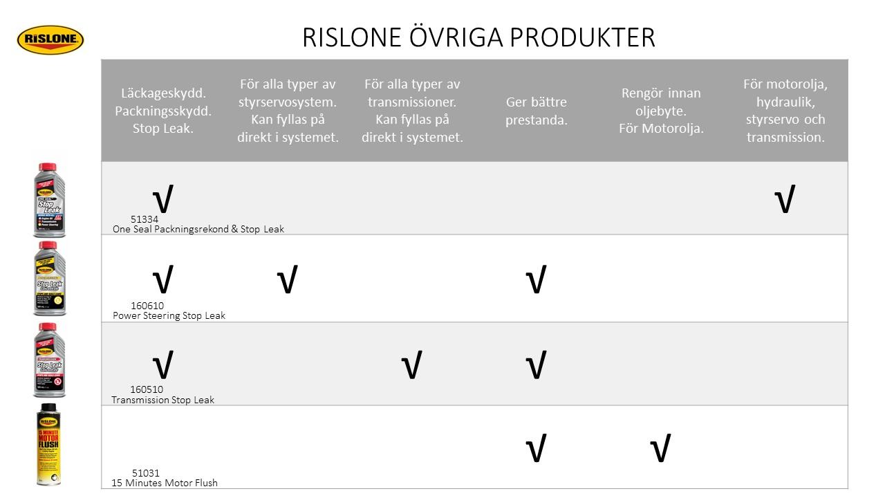 RISLONE Övriga Produkter